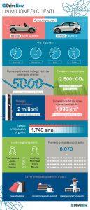 DriveNow_Infografica_Un Million